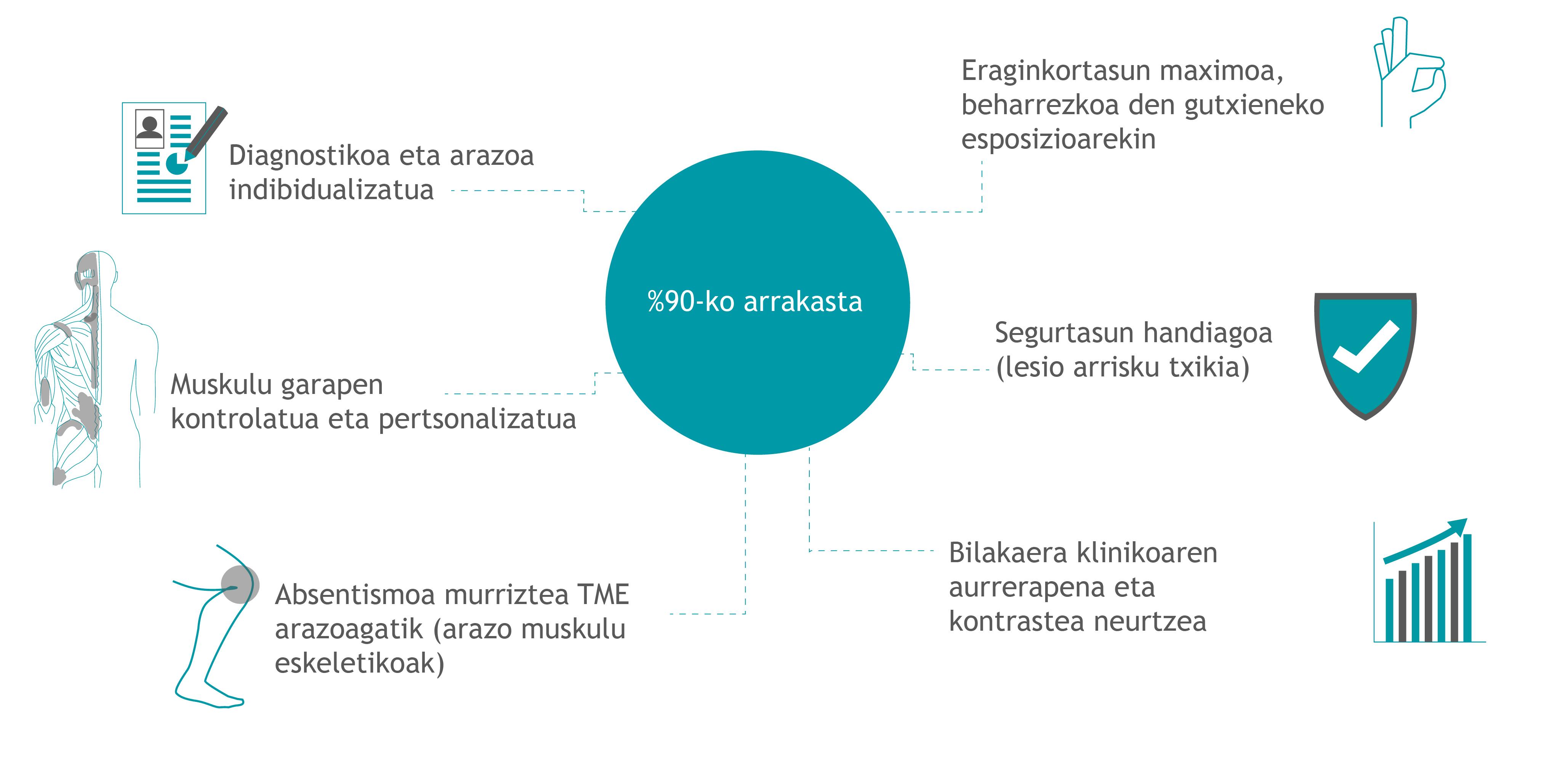 Beneficios 90 por ciento en euskera